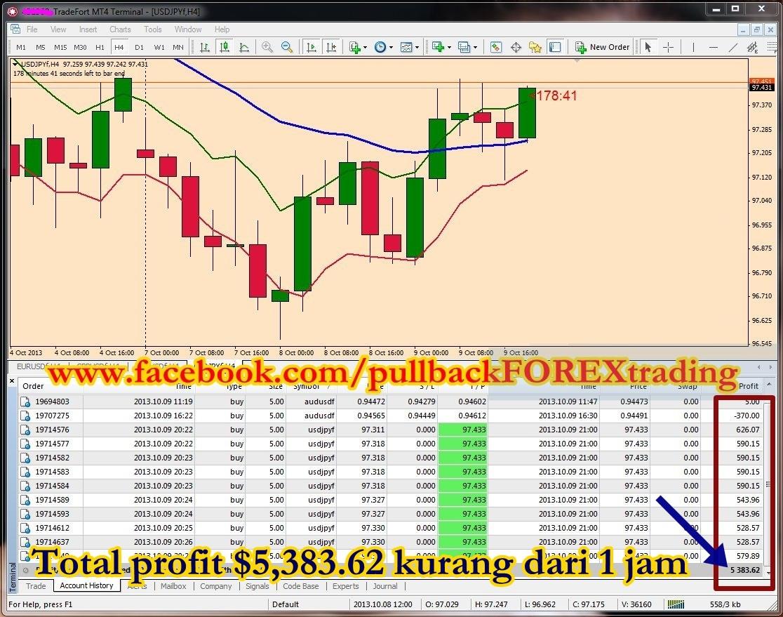 Rahsia profit forex