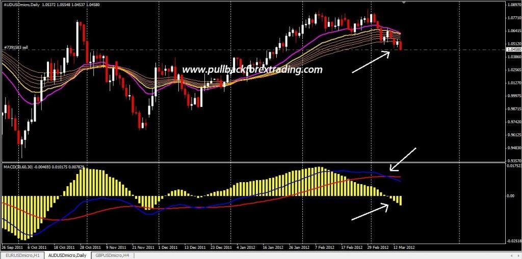 Aussie forex trading