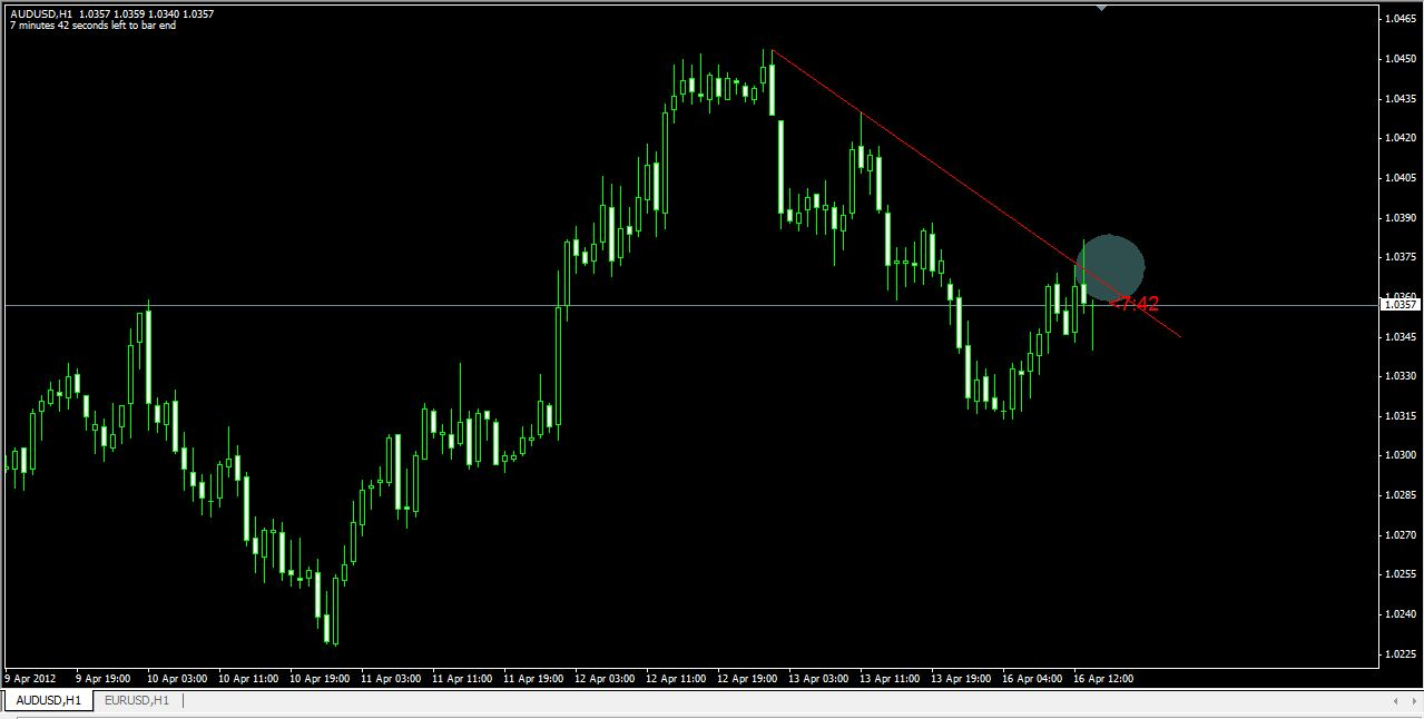 Strategi forex take profit