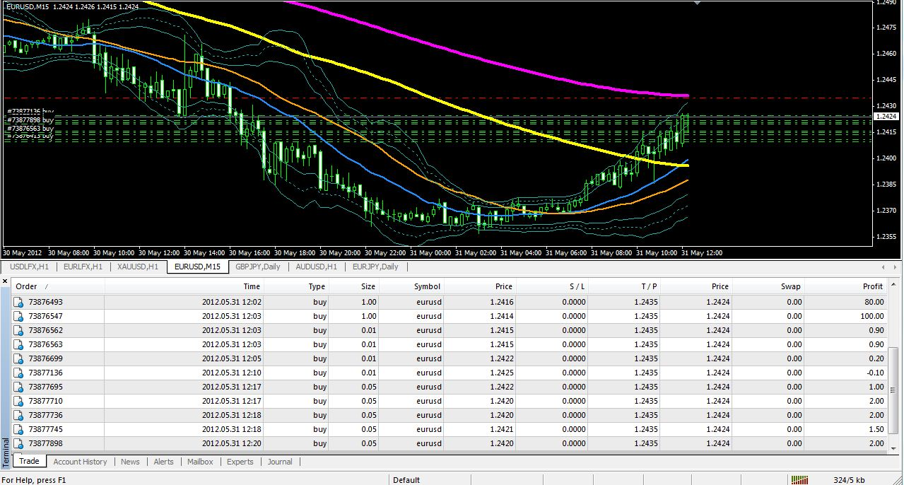 Paper trade forex