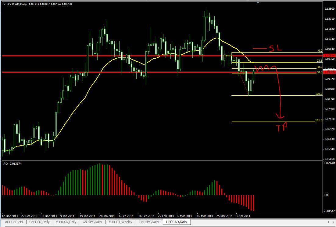 Teknikal forex trading