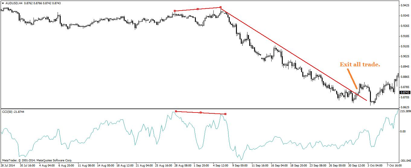 Exit semua trade apabila trend sudah berubah.