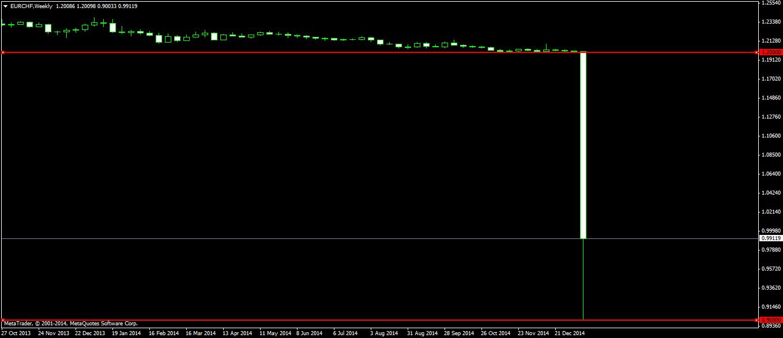 Forex 3 pair hedge fund