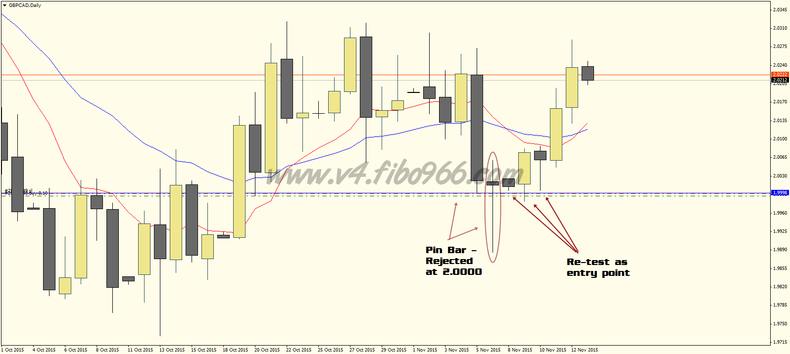 Forex pullback entry
