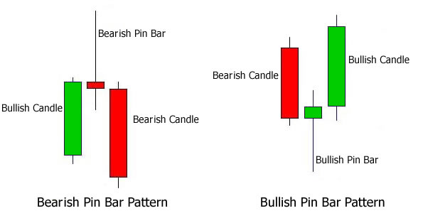 1-pin-bar-patterns