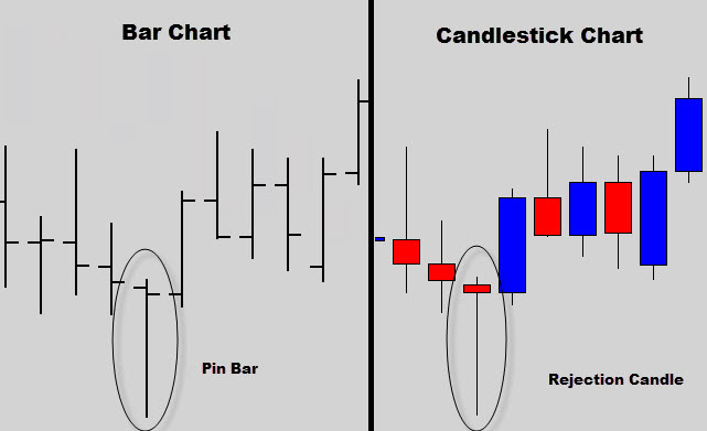 pin_bar_rejection_candle