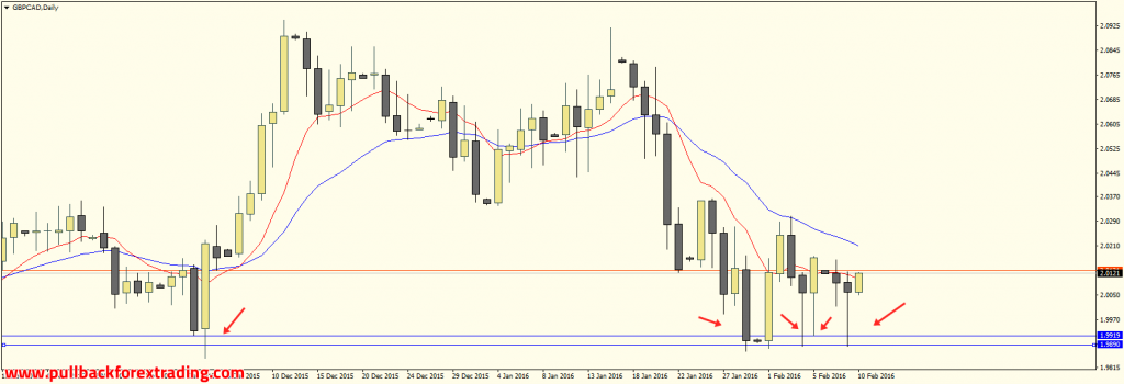GBPCAD Daily Timeframe