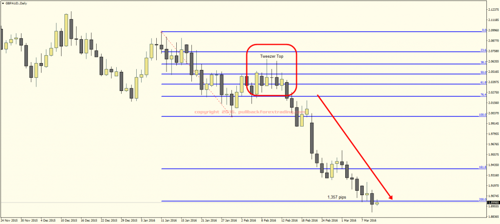 GBPAUD.Daily-tweezer