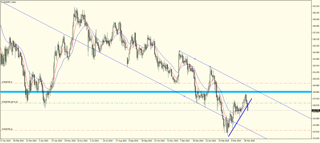 EURJPY.Daily