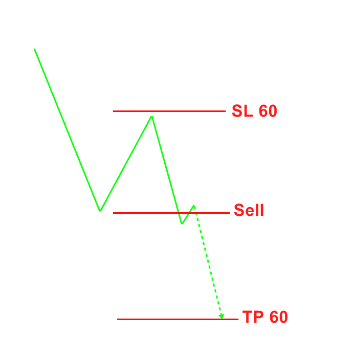 Sl dan tp dalam forex