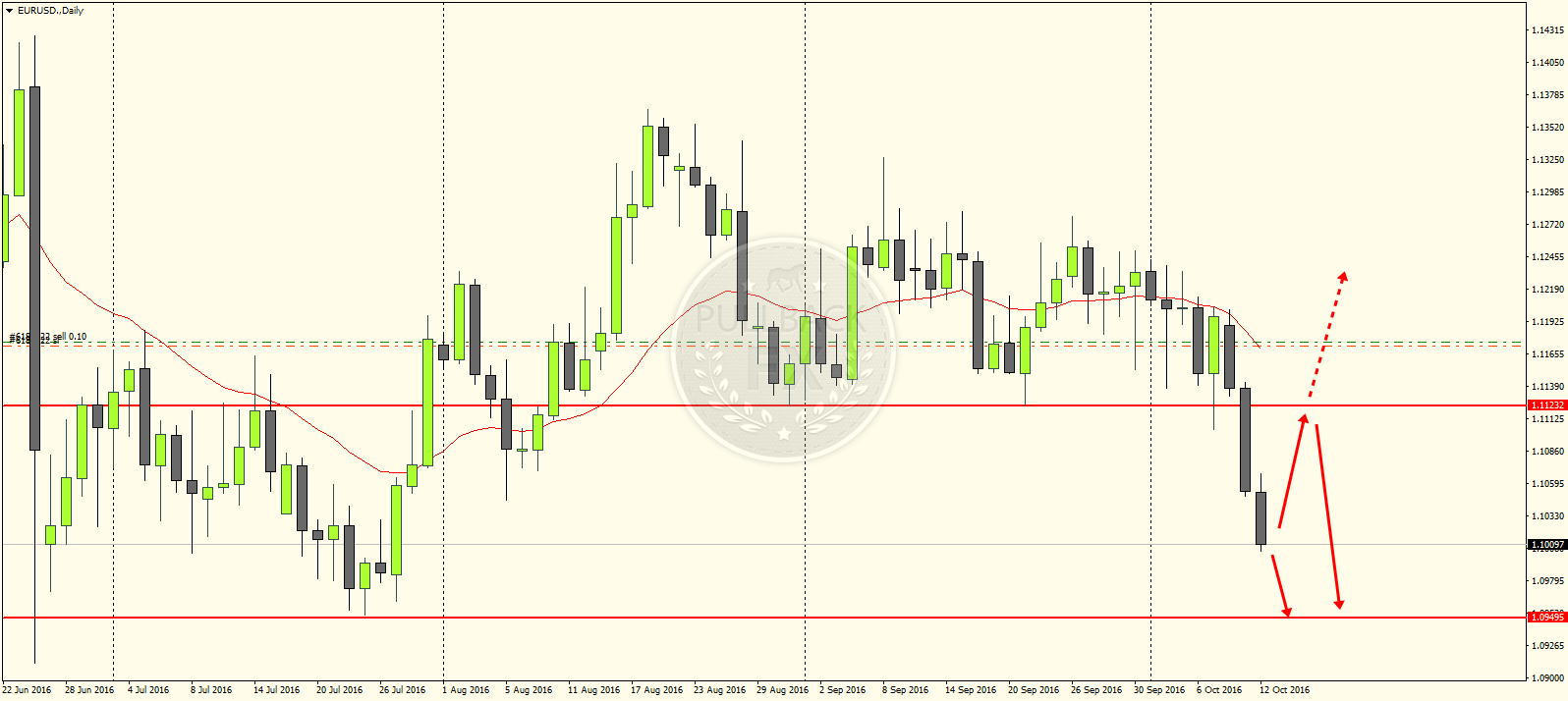EURUSD PROFIT 138PIPS HANYA DENGAN 1 SINGLE ENTRY DAN TIPS ...