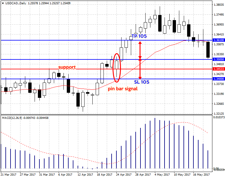 USDCAD.Daily11