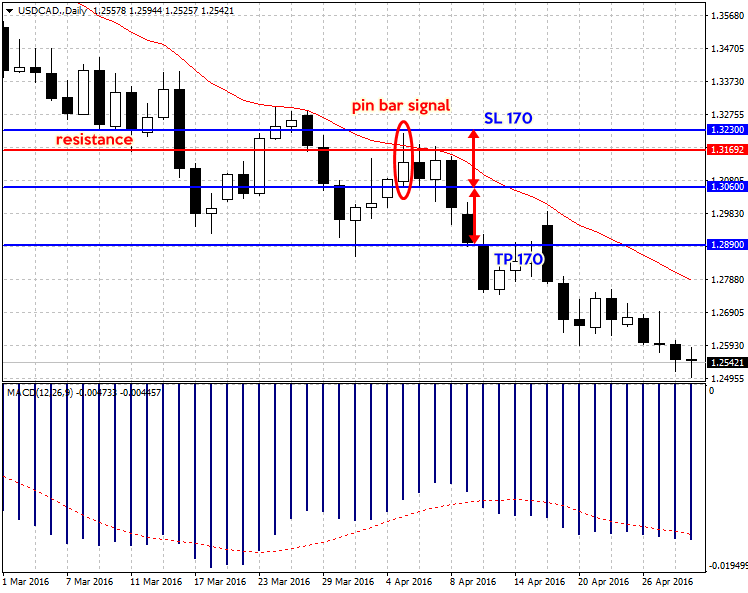 USDCAD.Daily