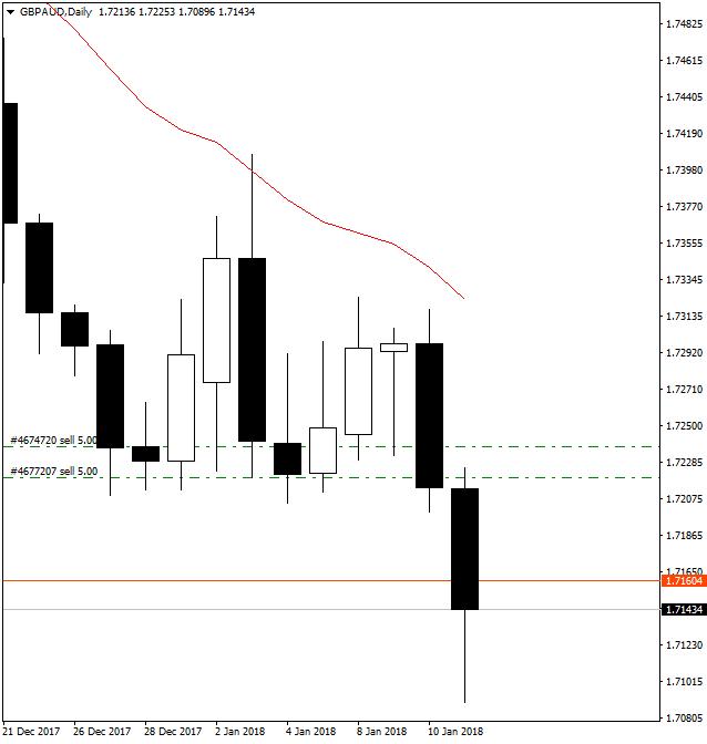 Rbs menunda dua trader forex