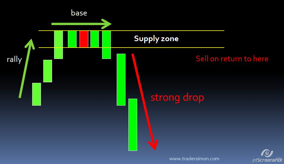 Supply dan demand forex