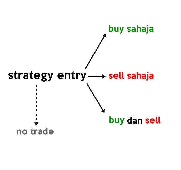 Bertujuan strategi forex