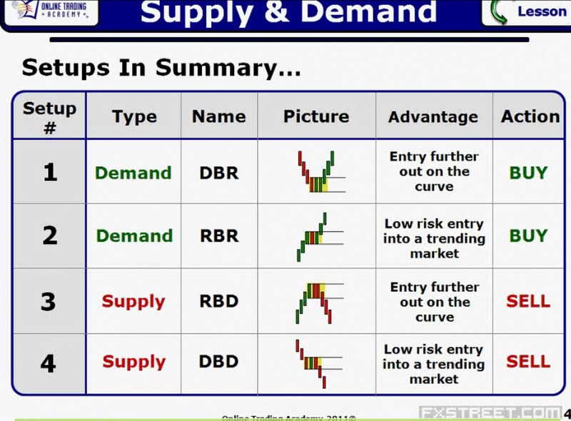 Teknik supply and demand forex pdf